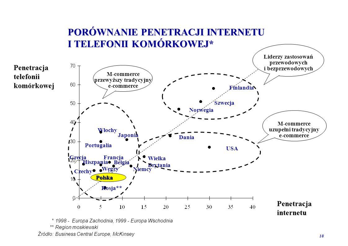 PORÓWNANIE PENETRACJI INTERNETU I TELEFONII KOMÓRKOWEJ*