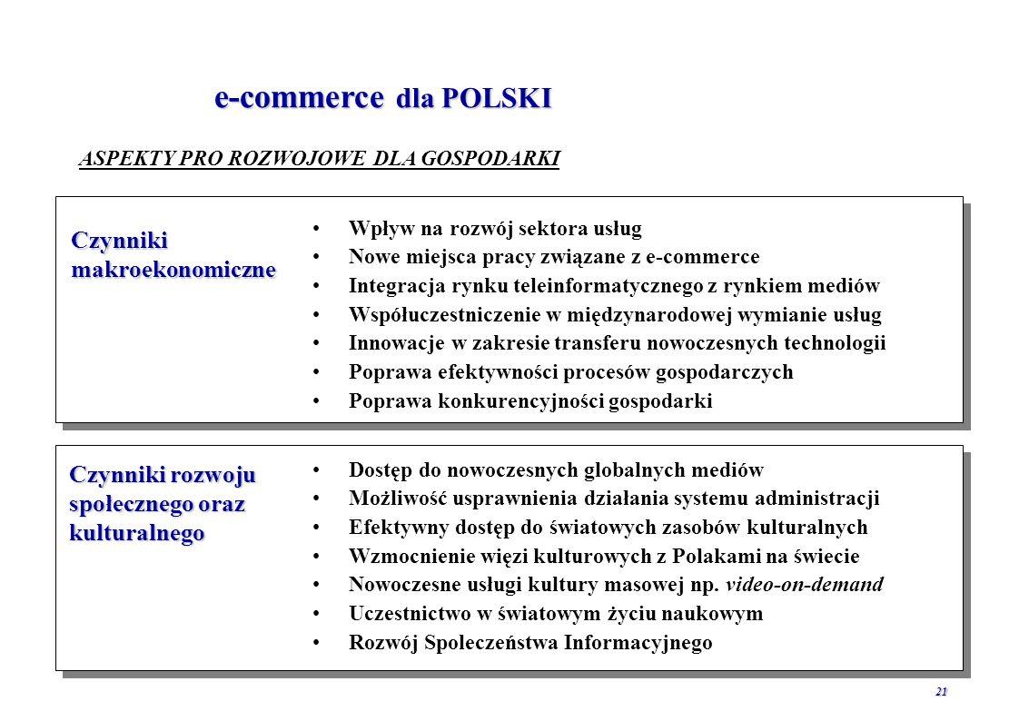 e-commerce dla POLSKI Czynniki makroekonomiczne