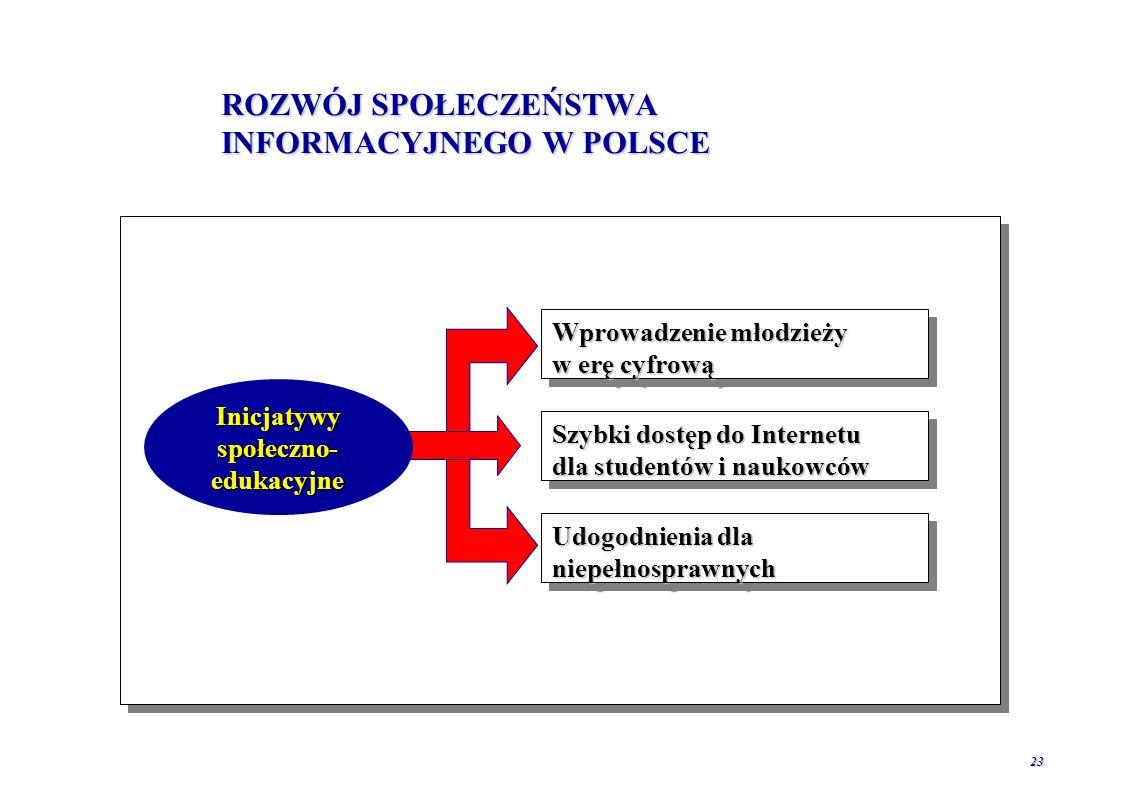 ROZWÓJ SPOŁECZEŃSTWA INFORMACYJNEGO W POLSCE