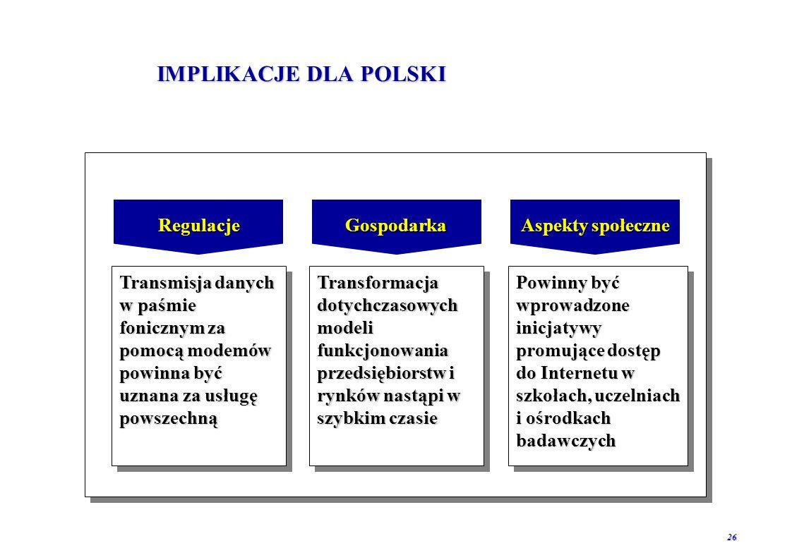 IMPLIKACJE DLA POLSKI Regulacje Gospodarka Aspekty społeczne