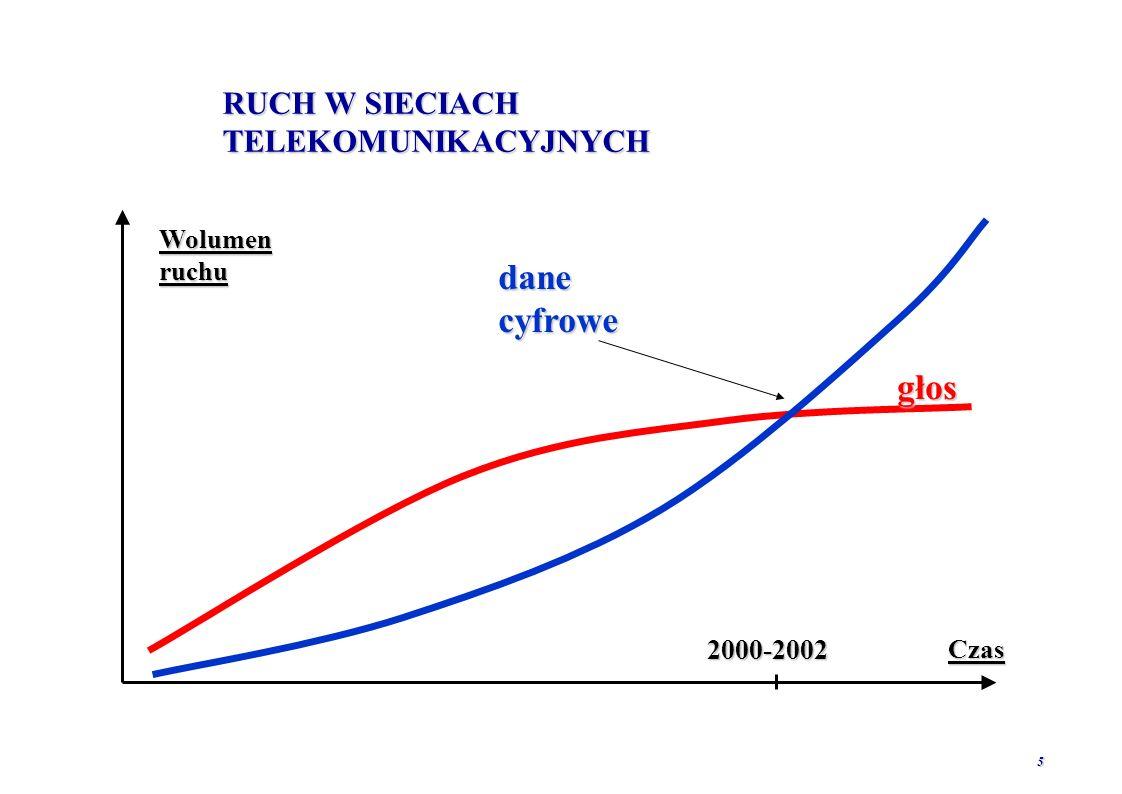 RUCH W SIECIACH TELEKOMUNIKACYJNYCH