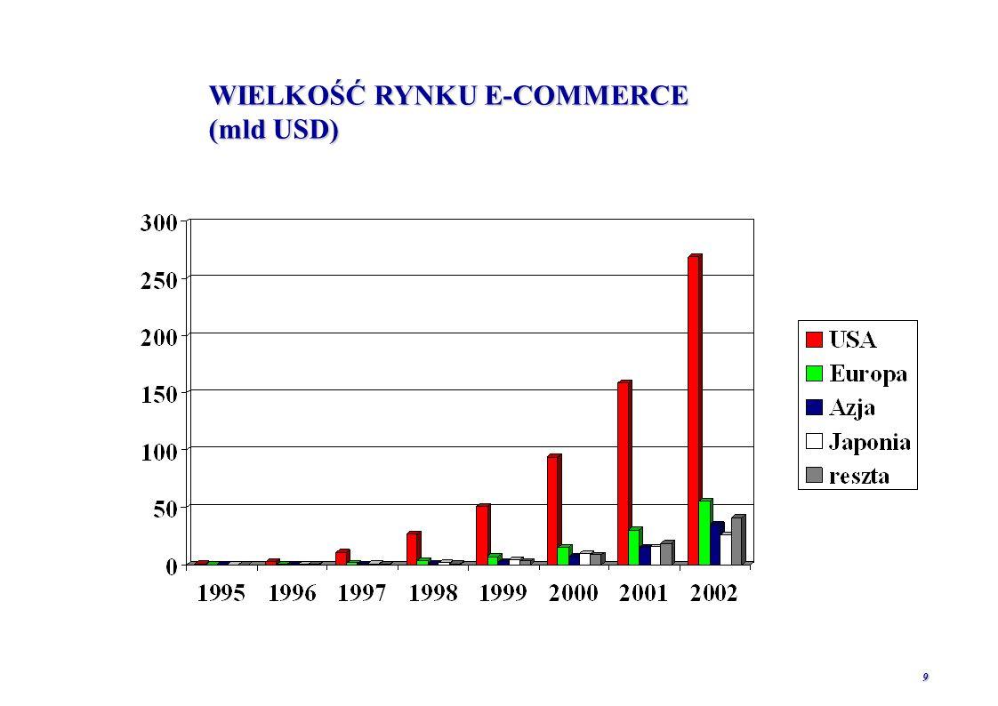 WIELKOŚĆ RYNKU E-COMMERCE (mld USD)