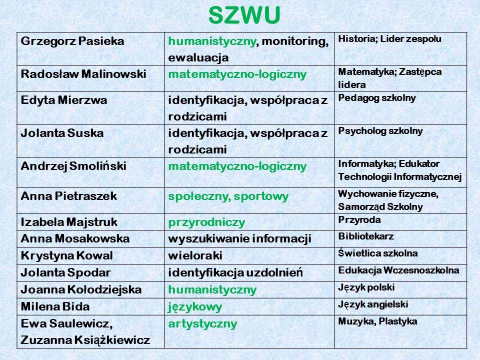 SZWU Grzegorz Pasieka humanistyczny, monitoring, ewaluacja