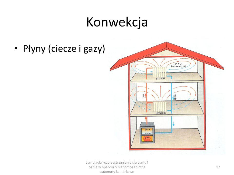 Konwekcja Płyny (ciecze i gazy)