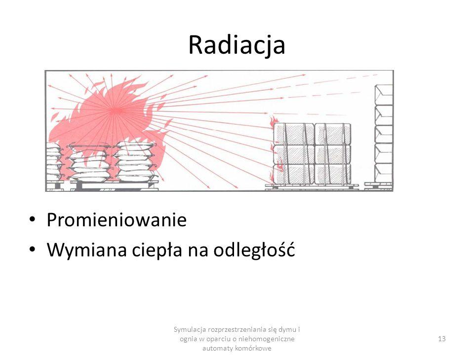 Radiacja Promieniowanie Wymiana ciepła na odległość