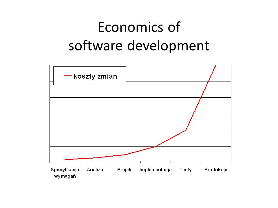 Economics of software development