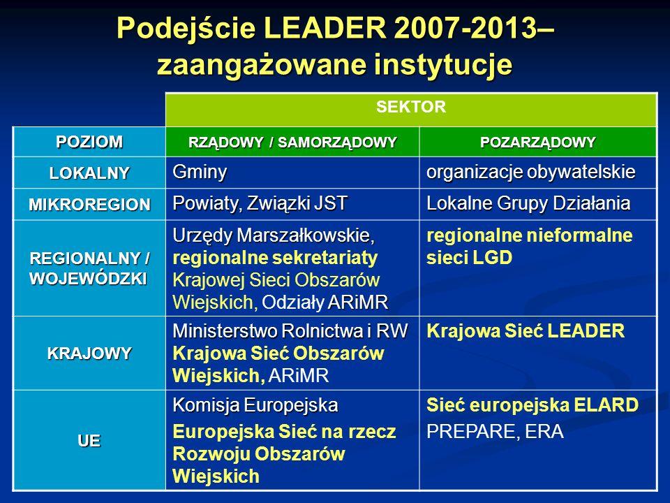 Podejście LEADER 2007-2013– zaangażowane instytucje