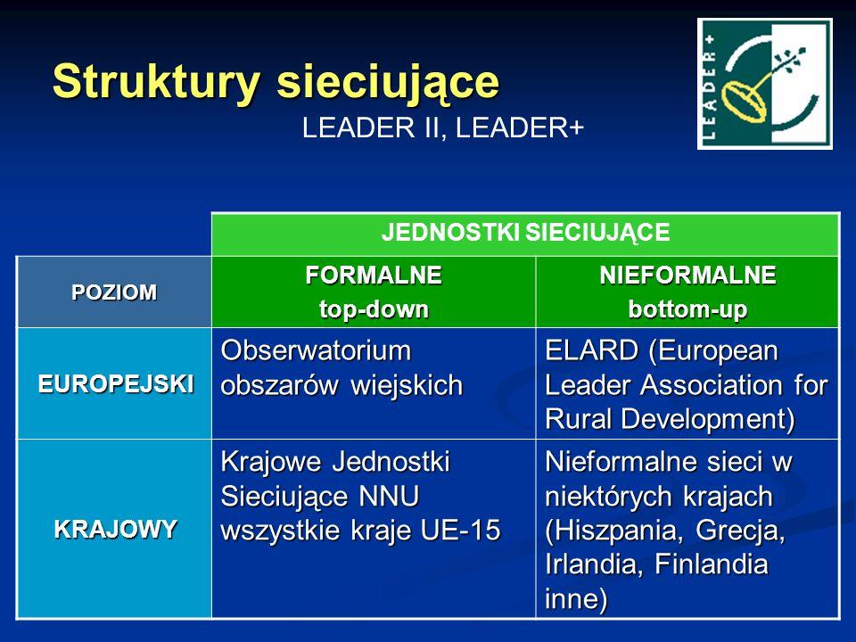 Struktury sieciujące LEADER II, LEADER+