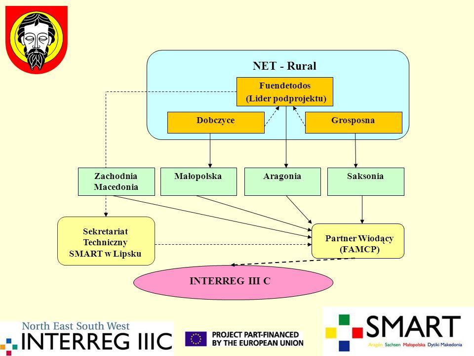 Partner Wiodący (FAMCP) Sekretariat Techniczny SMART w Lipsku