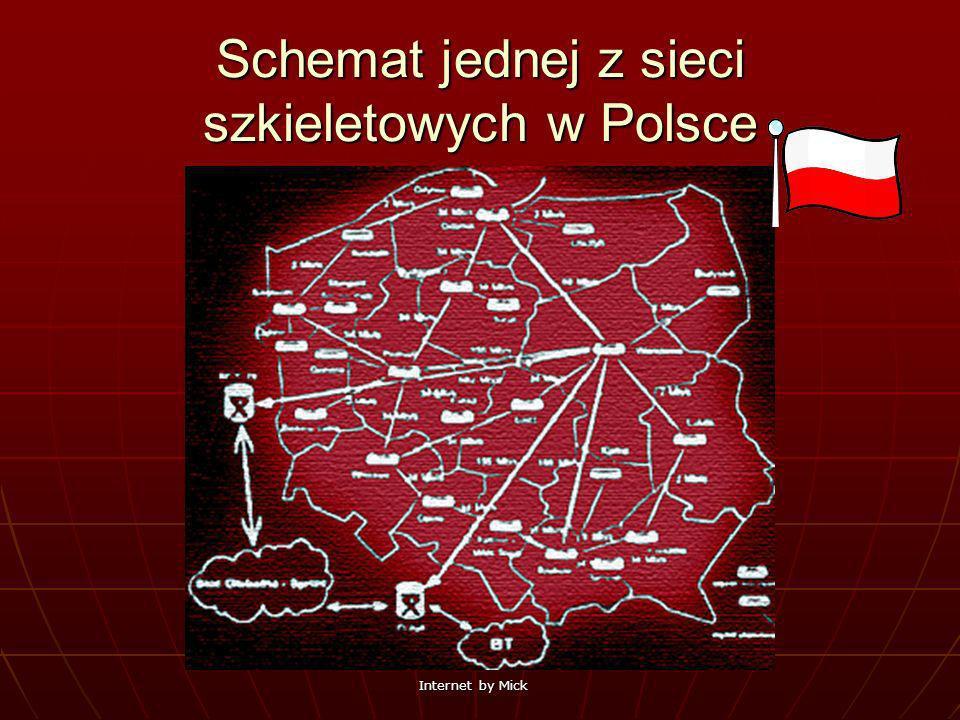Schemat jednej z sieci szkieletowych w Polsce