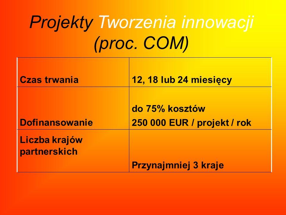 Projekty Tworzenia innowacji (proc. COM)