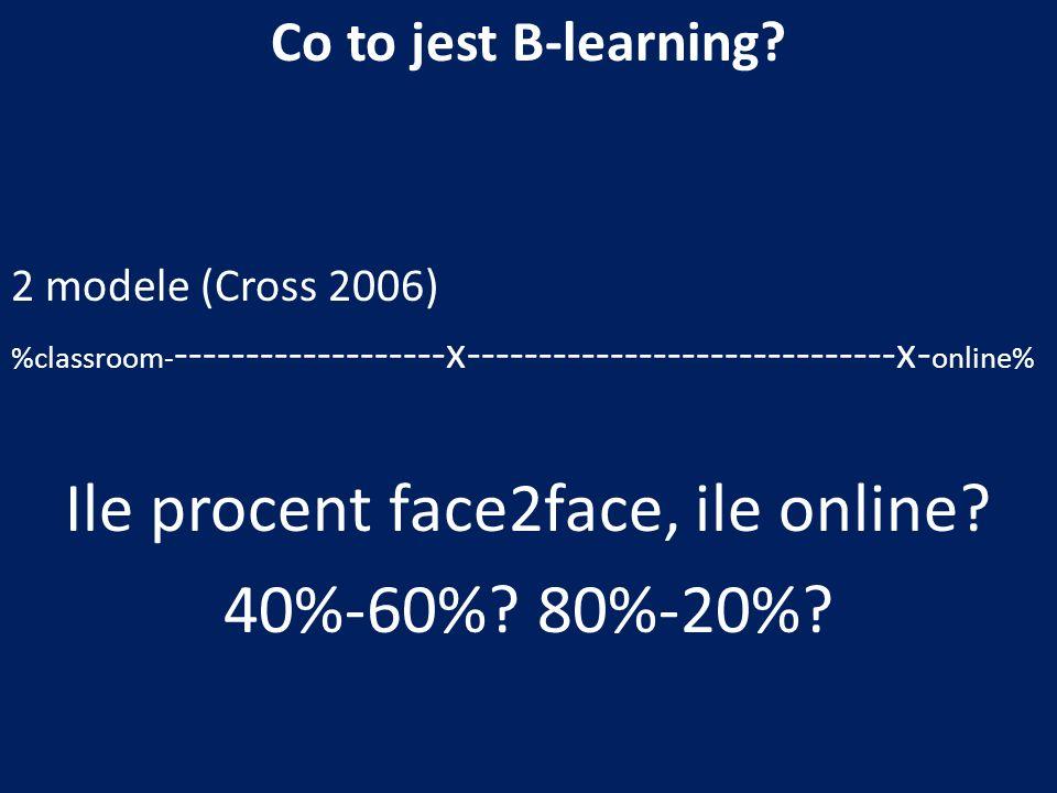 Ile procent face2face, ile online