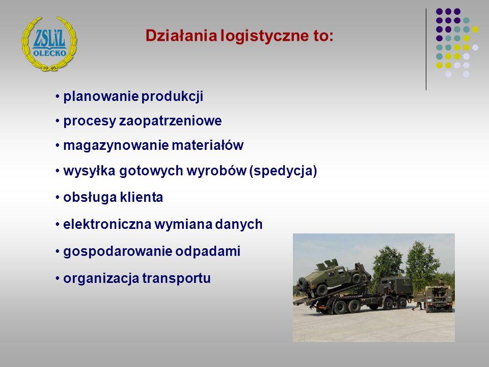 Działania logistyczne to: