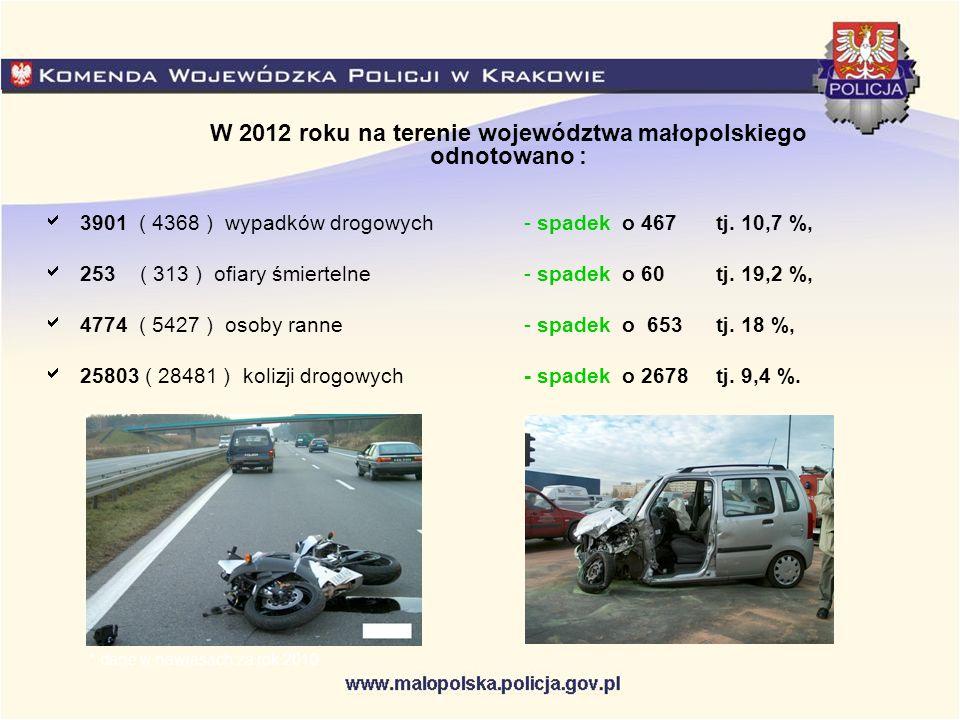 W 2012 roku na terenie województwa małopolskiego odnotowano :