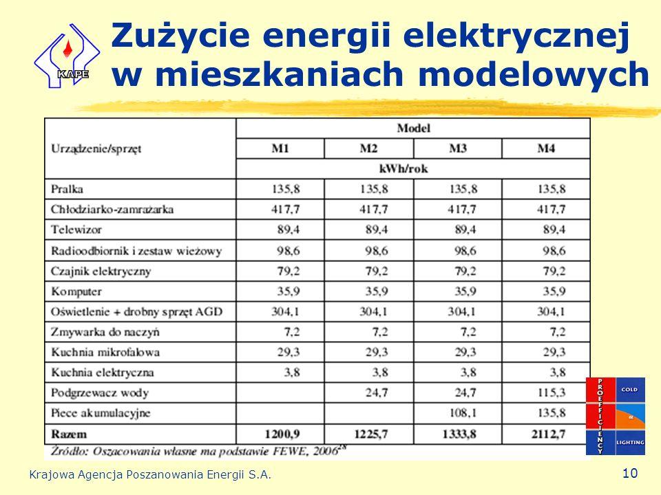 Zużycie energii elektrycznej w mieszkaniach modelowych