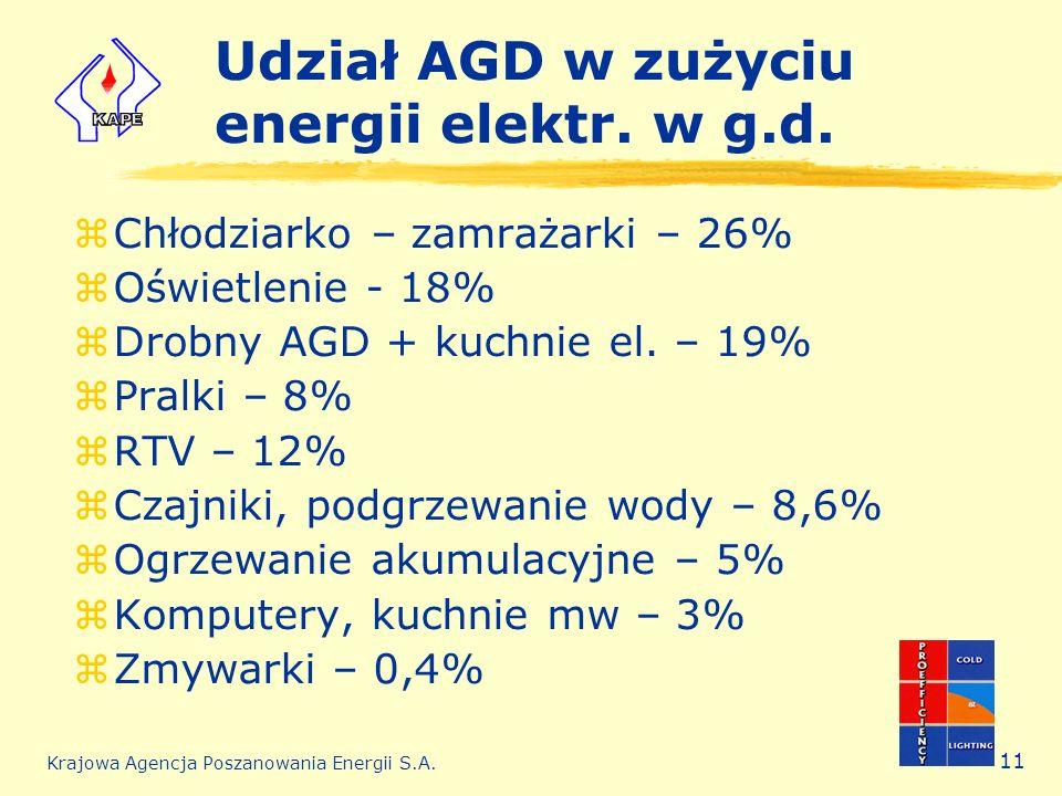 Udział AGD w zużyciu energii elektr. w g.d.