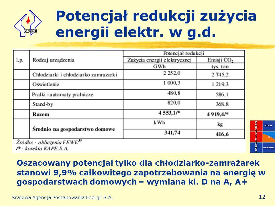 Potencjał redukcji zużycia energii elektr. w g.d.