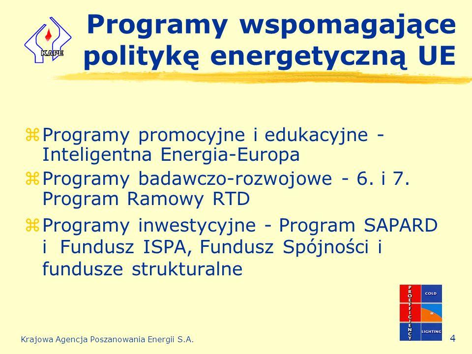 Programy wspomagające politykę energetyczną UE