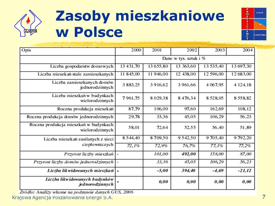 Zasoby mieszkaniowe w Polsce