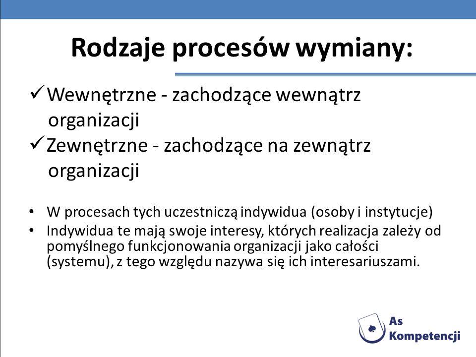 Rodzaje procesów wymiany: