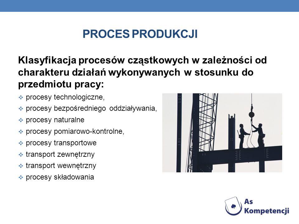 Proces produkcji Klasyfikacja procesów cząstkowych w zależności od charakteru działań wykonywanych w stosunku do przedmiotu pracy: