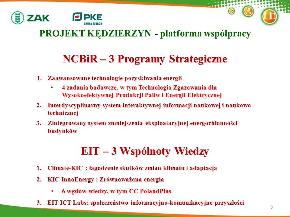 PROJEKT KĘDZIERZYN - platforma współpracy