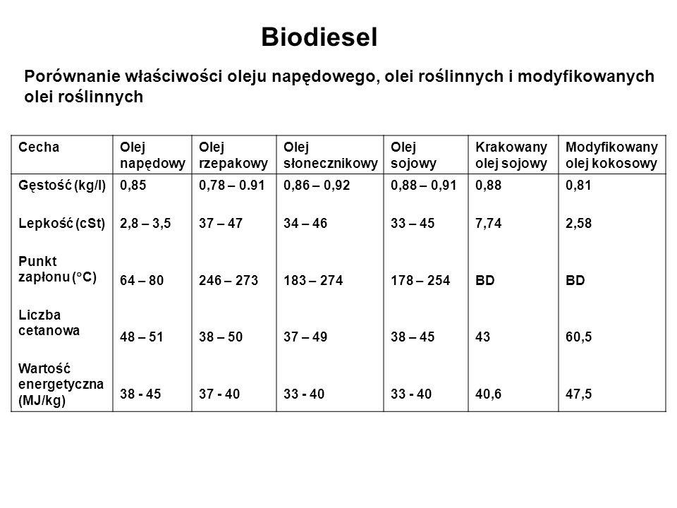 Biodiesel Porównanie właściwości oleju napędowego, olei roślinnych i modyfikowanych. olei roślinnych.