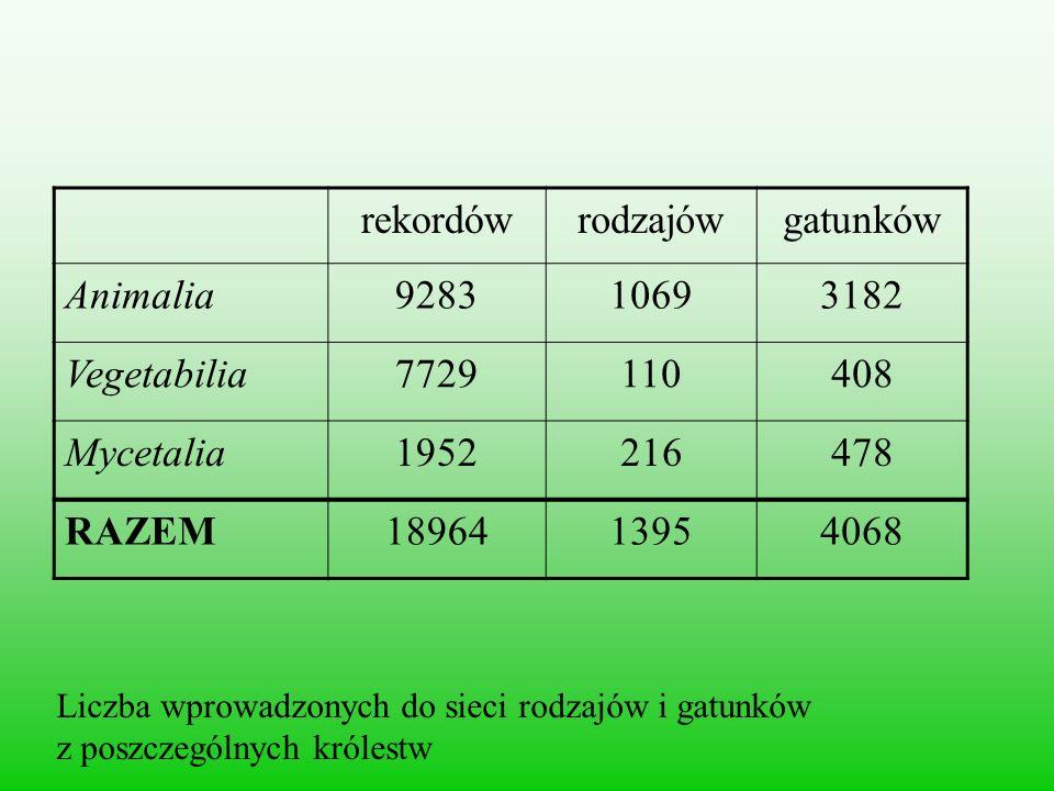 rekordów rodzajów gatunków Animalia 9283 1069 3182 Vegetabilia 7729