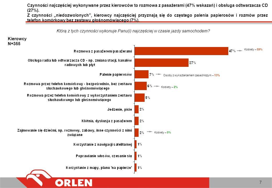 Czynności najczęściej wykonywane przez kierowców to rozmowa z pasażerami (47% wskazań) i obsługa odtwarzacza CD (27%).