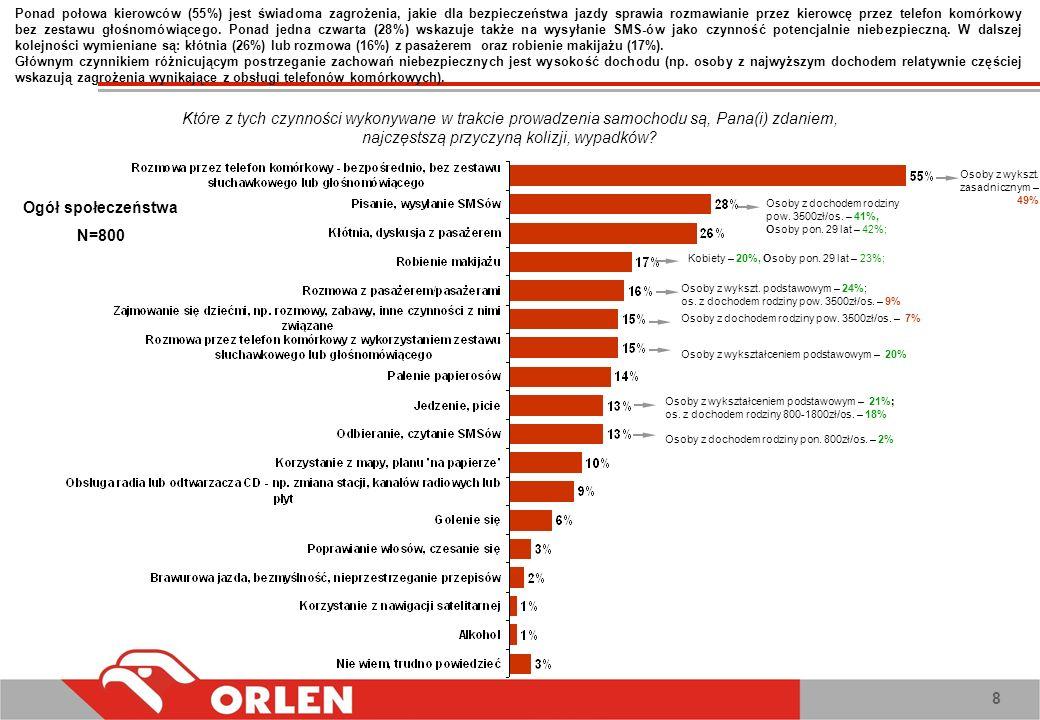 Ponad połowa kierowców (55%) jest świadoma zagrożenia, jakie dla bezpieczeństwa jazdy sprawia rozmawianie przez kierowcę przez telefon komórkowy bez zestawu głośnomówiącego. Ponad jedna czwarta (28%) wskazuje także na wysyłanie SMS-ów jako czynność potencjalnie niebezpieczną. W dalszej kolejności wymieniane są: kłótnia (26%) lub rozmowa (16%) z pasażerem oraz robienie makijażu (17%).