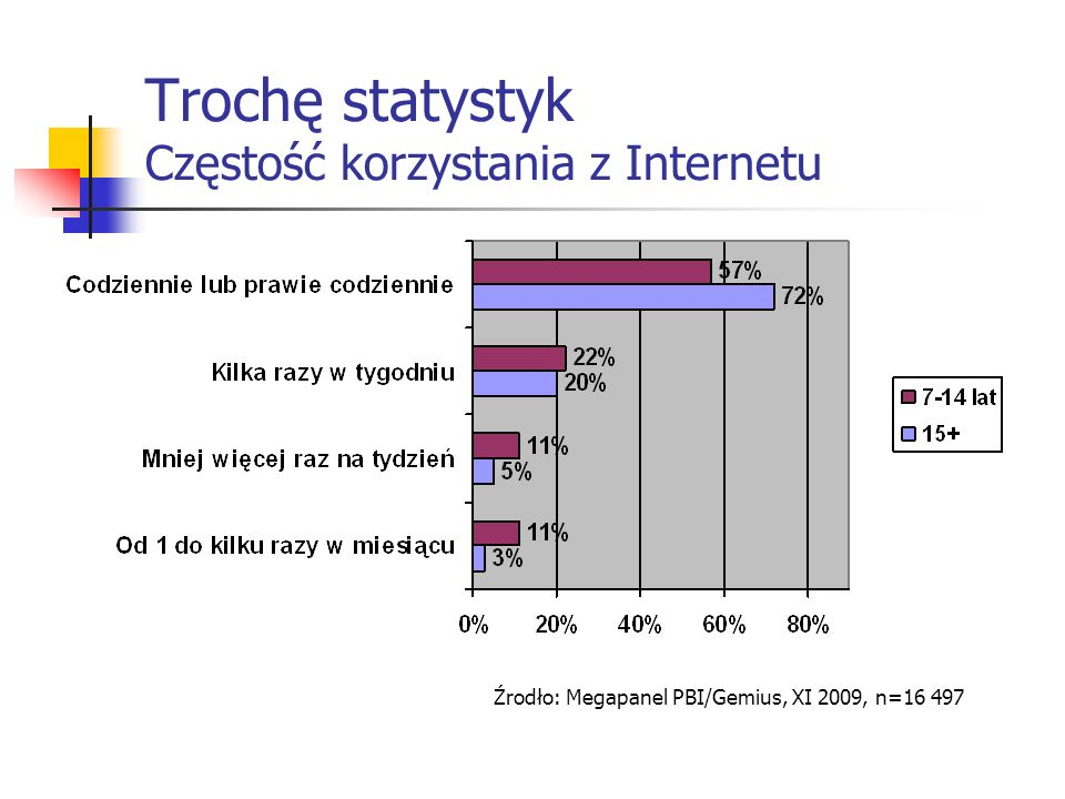 Trochę statystyk Częstość korzystania z Internetu