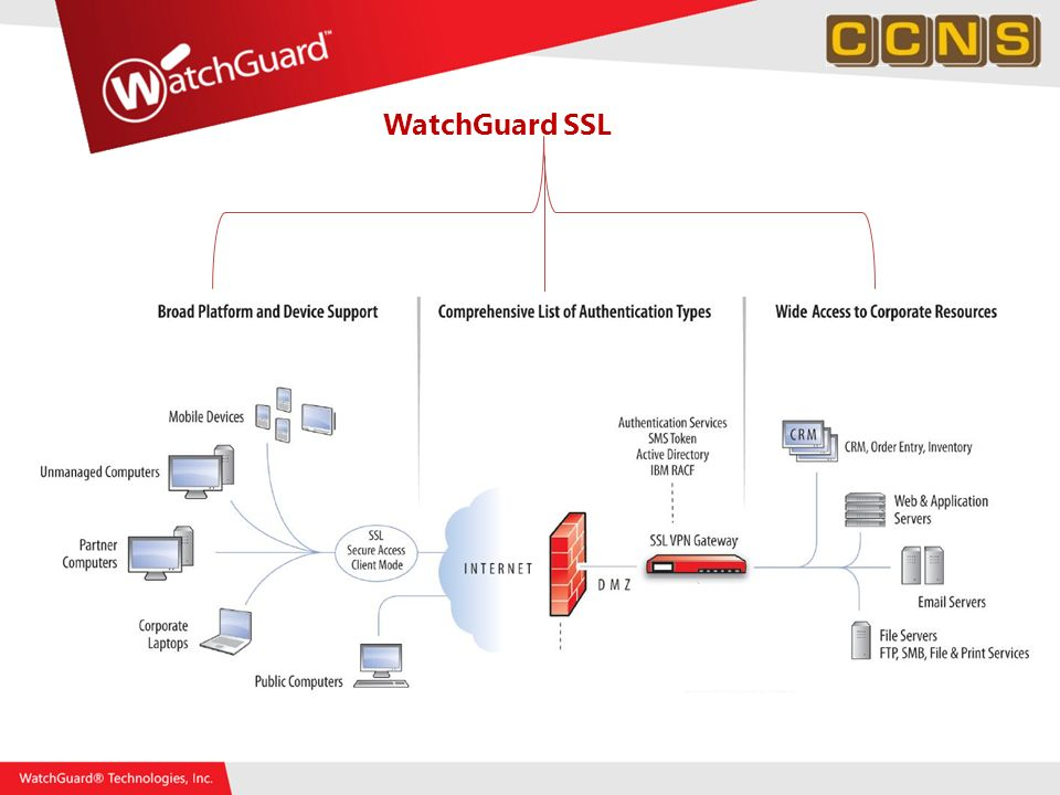 WatchGuard SSL WatchGuard SSL Delivers
