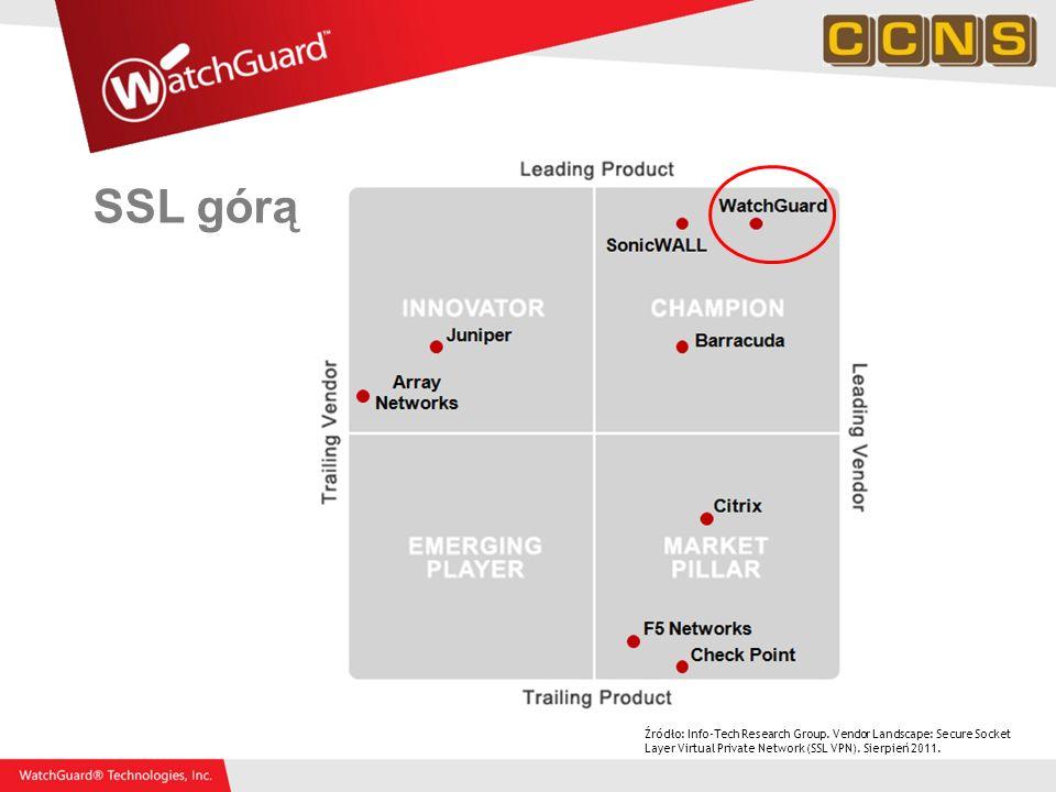 SSL górą