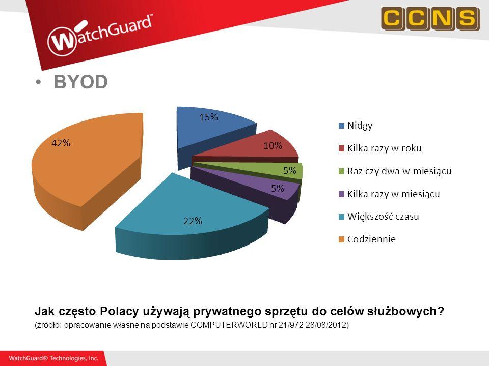 BYOD Jak często Polacy używają prywatnego sprzętu do celów służbowych