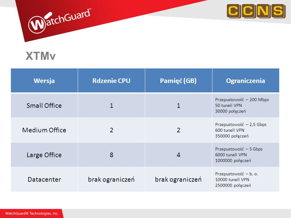 XTMv Wersja Rdzenie CPU Pamięć (GB) Ograniczenia Small Office 1