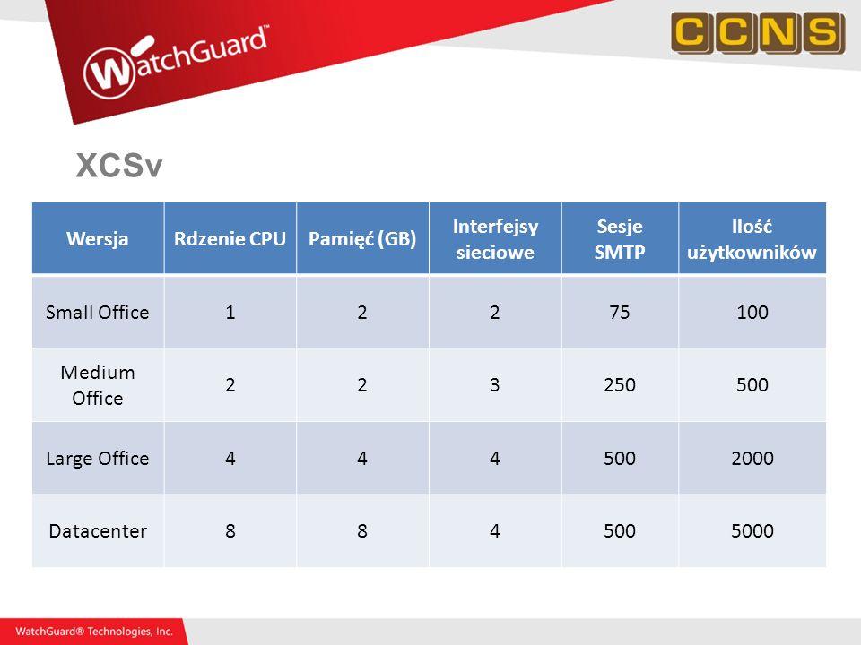 XCSv Wersja Rdzenie CPU Pamięć (GB) Interfejsy sieciowe Sesje SMTP