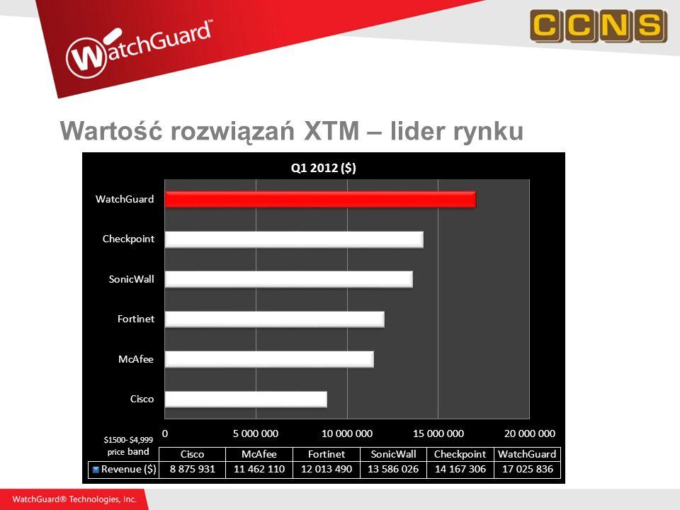 Wartość rozwiązań XTM – lider rynku