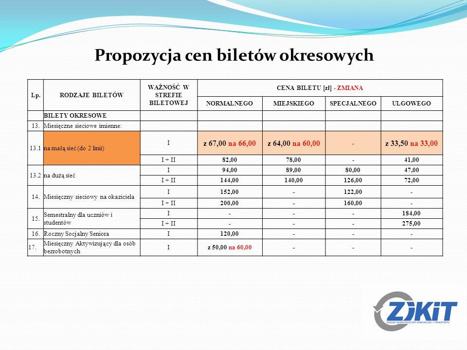 Propozycja cen biletów okresowych