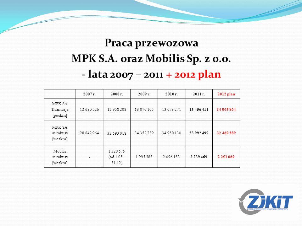 Praca przewozowa MPK S. A. oraz Mobilis Sp. z o. o