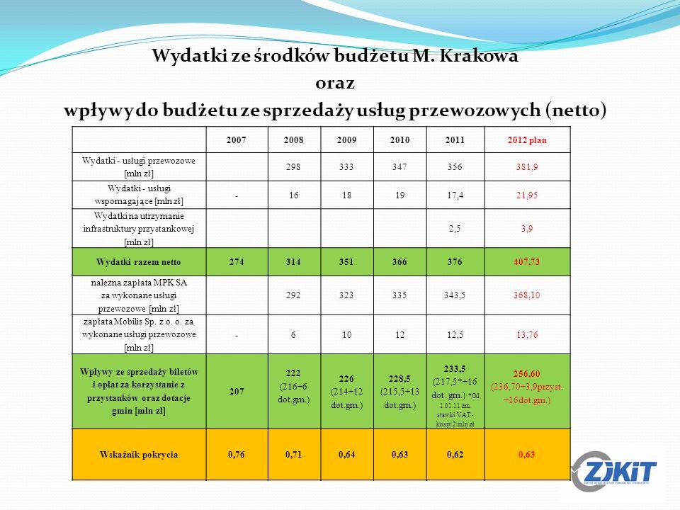 Wydatki ze środków budżetu M