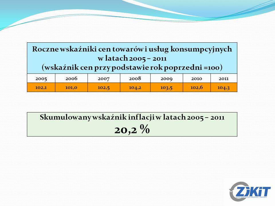 Roczne wskaźniki cen towarów i usług konsumpcyjnych