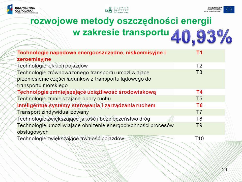 rozwojowe metody oszczędności energii w zakresie transportu
