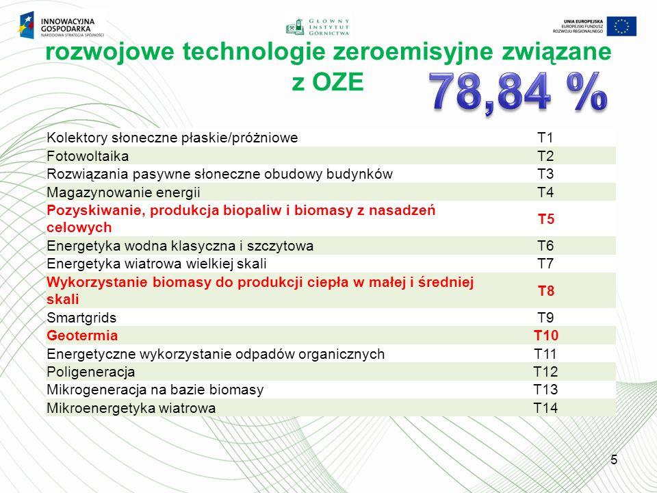 rozwojowe technologie zeroemisyjne związane z OZE