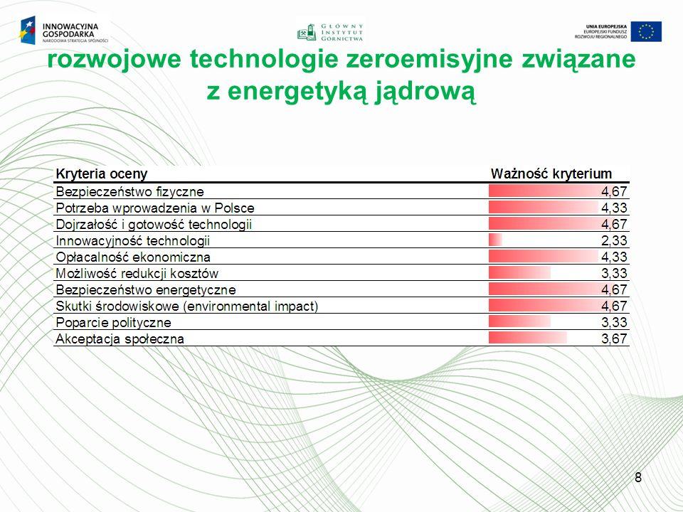 rozwojowe technologie zeroemisyjne związane z energetyką jądrową