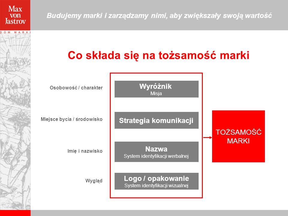 Co składa się na tożsamość marki Strategia komunikacji