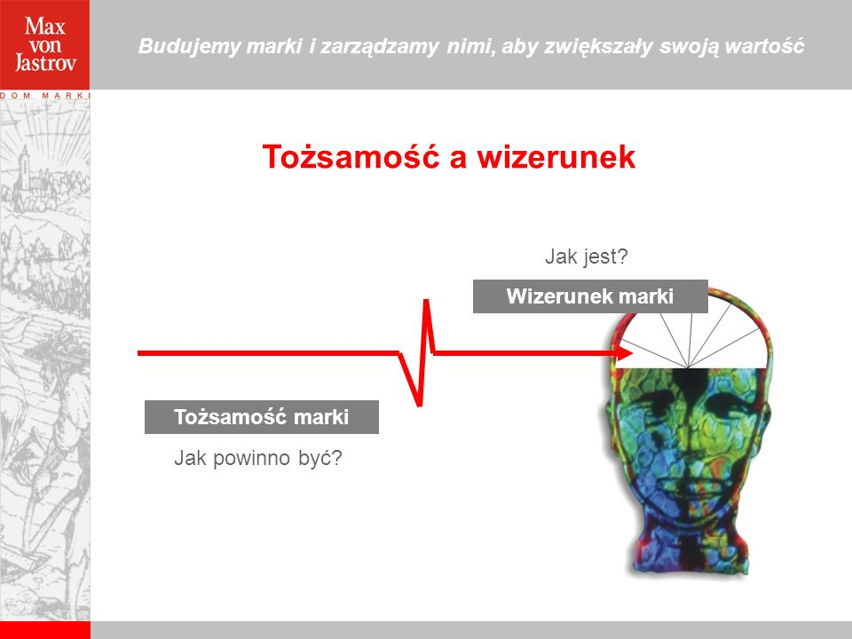 Tożsamość a wizerunek Jak jest Wizerunek marki Tożsamość marki