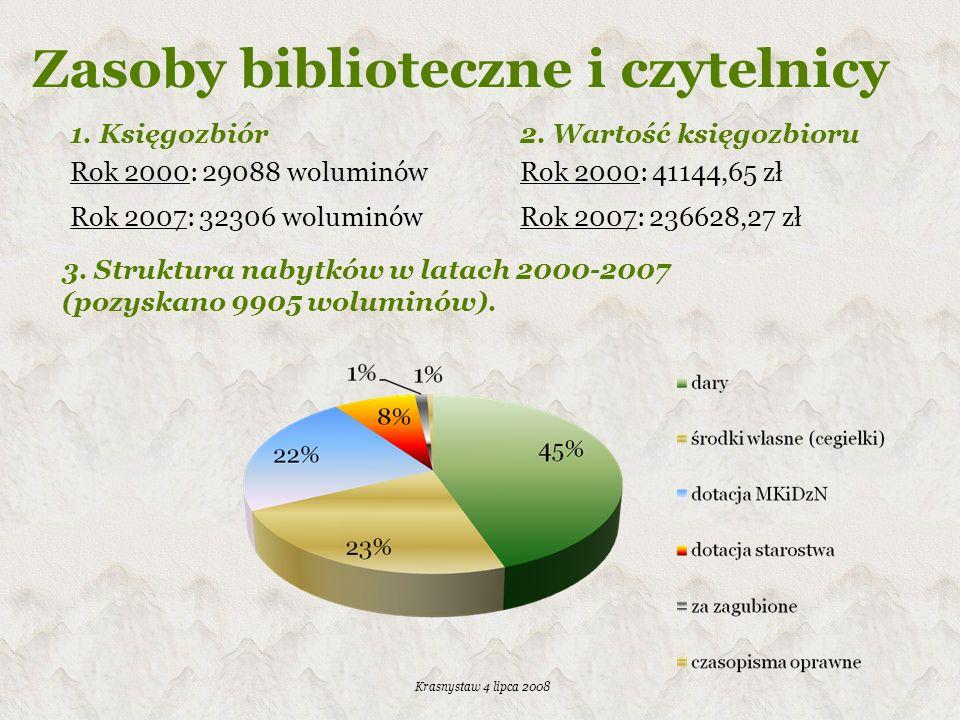 Zasoby biblioteczne i czytelnicy