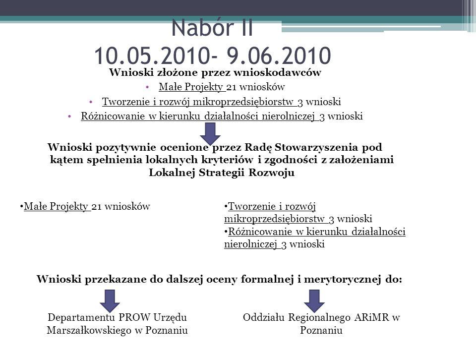 Nabór II 10.05.2010- 9.06.2010 Wnioski złożone przez wnioskodawców