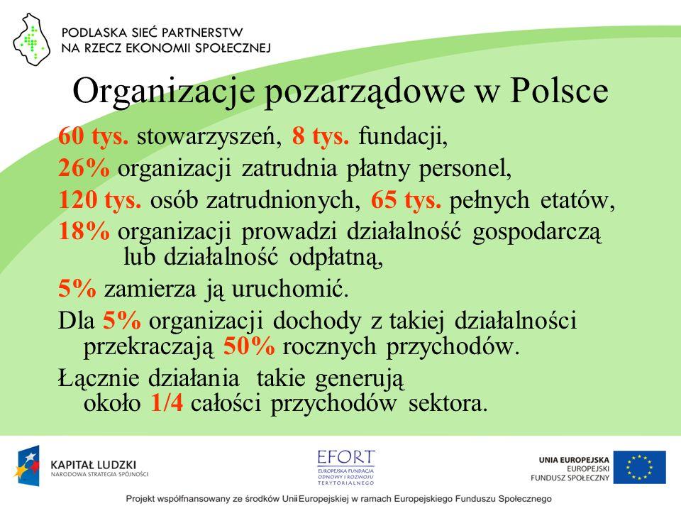 Organizacje pozarządowe w Polsce