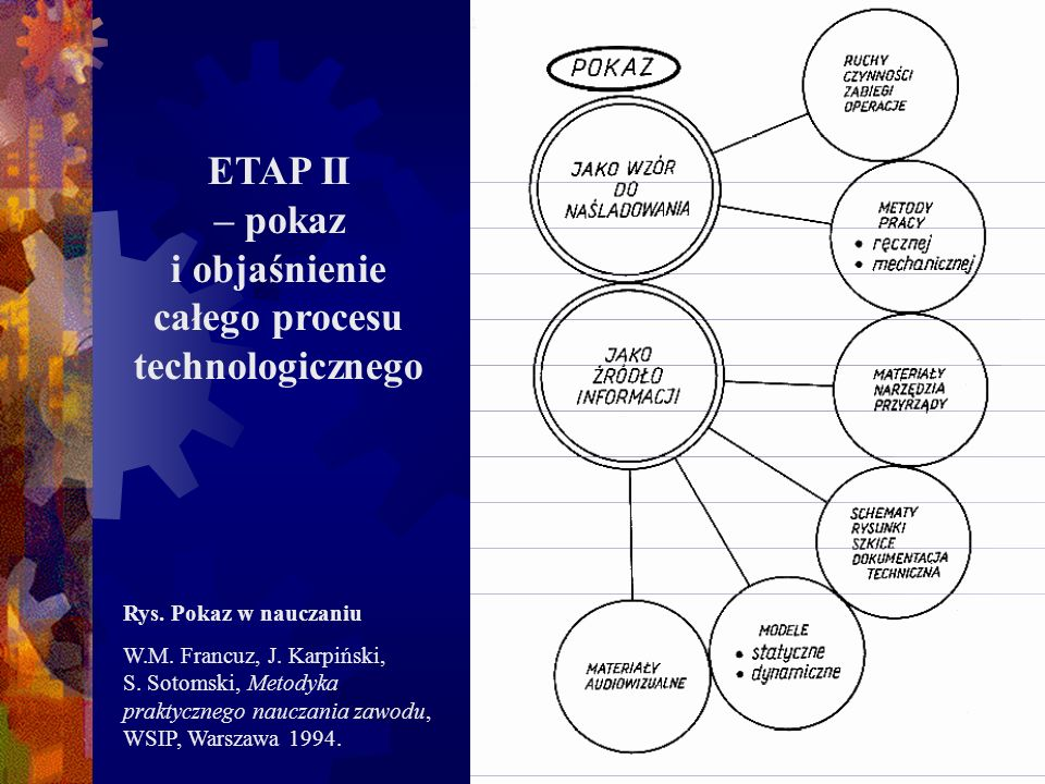 ETAP II – pokaz i objaśnienie całego procesu technologicznego